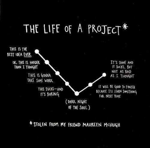 Image result for austin kleon creativity graph