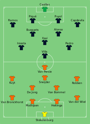 Image result for 2010 world cup final line ups